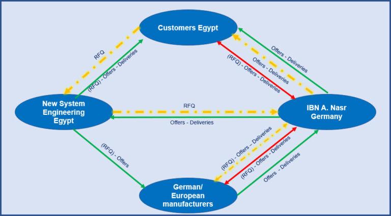 Schema of IBN trade principles